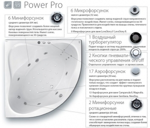 Гидромассажная система RAVAK Power Pro