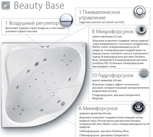 Гидромассажная система RAVAK Beauty Base