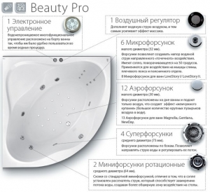 Гидромассажная система RAVAK Beauty Pro