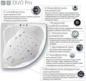 Гидромассажная система RAVAK Duo Pro